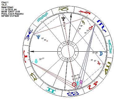 Horoskop týdne od 11. do 17. července 2016