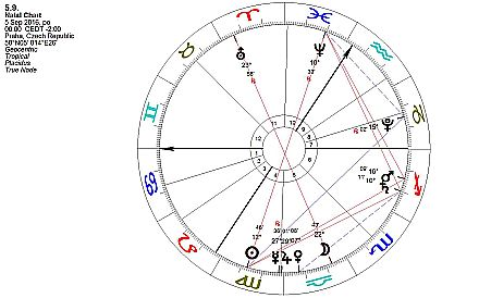 Horoskop týdne od 5. do 11. září 2016