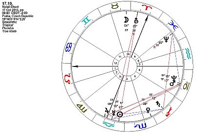 Horoskop týdne od 17. do 23. října 2016