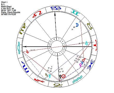 Horoskop týdne od 9. do 15. ledna 2017
